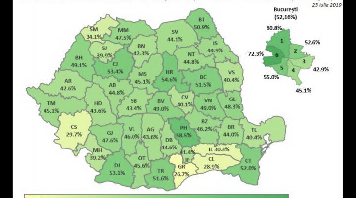 Ministerul Educatiei: La concursul de titularizare, cele mai ridicate procente de note între 7 și 10 s-au înregistrat în sectorul 6 al Capitalei și în județul Prahova