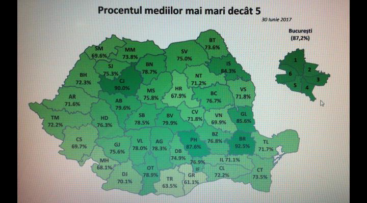 Prahova a urcat pe locul trei în topul județelor, după soluționarea contestațiilor la Evaluarea Națională
