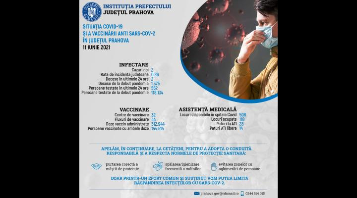 Informare de presă privind situația COVID-19 și a vaccinării anti SARS-CoV-2, în Prahova, 11 iunie 2021