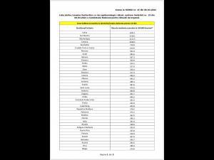 Lista statelor pentru care se instituie măsura carantinei asupra persoanelor care sosesc în România din acestea