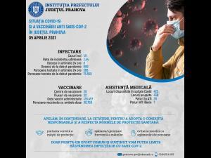 Informare de presă privind situația COVID-19 și a vaccinării anti SARS-CoV-2,  în Prahova, 05 aprilie 2021