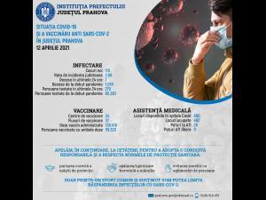 Informare de presă privind situația COVID-19 și a vaccinării anti SARS-CoV-2, în Prahova, 12 aprilie 2021