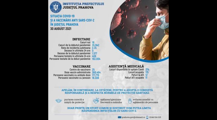 Situația epidemiologică privind COVID-19 în județul Prahova, 30 august